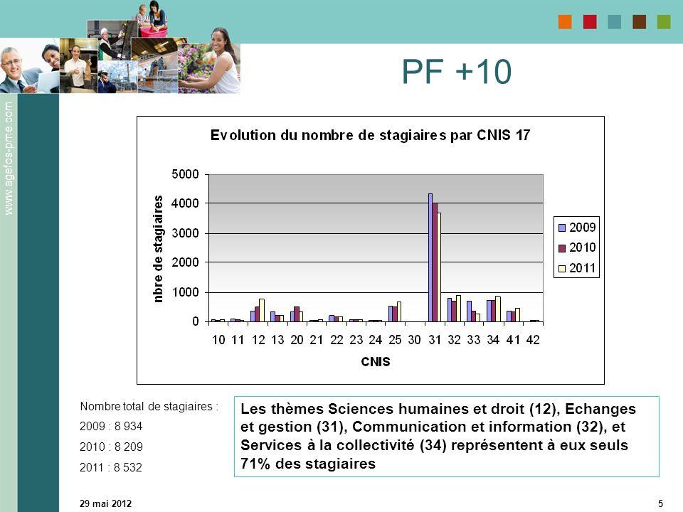 www.agefos-pme.com 29 mai 20125 PF +10 Les thèmes Sciences humaines et droit (12), Echanges et gestion (31), Communication et information (32), et Services à la collectivité (34) représentent à eux seuls 71% des stagiaires Nombre total de stagiaires : 2009 : 8 934 2010 : 8 209 2011 : 8 532