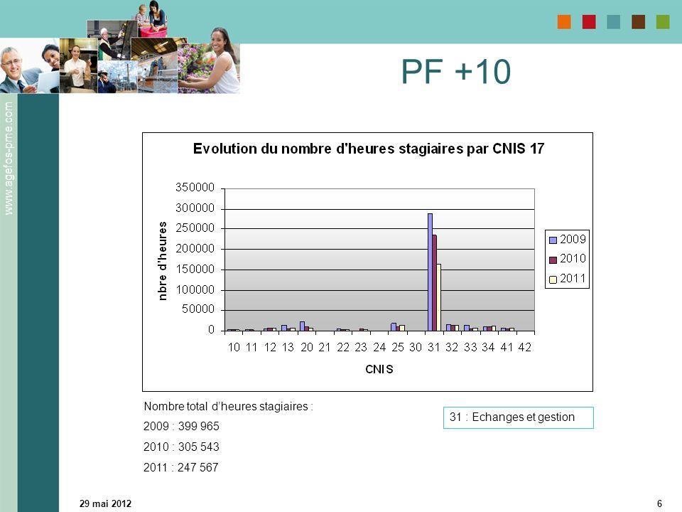 www.agefos-pme.com 29 mai 20126 PF +10 31 : Echanges et gestion Nombre total dheures stagiaires : 2009 : 399 965 2010 : 305 543 2011 : 247 567