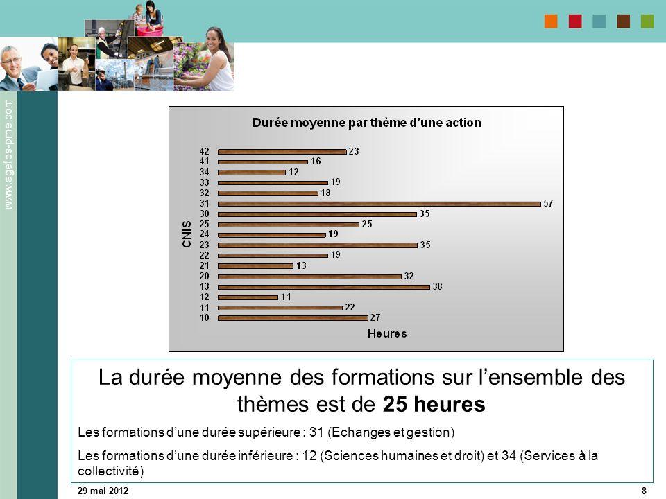 www.agefos-pme.com 29 mai 20128 La durée moyenne des formations sur lensemble des thèmes est de 25 heures Les formations dune durée supérieure : 31 (Echanges et gestion) Les formations dune durée inférieure : 12 (Sciences humaines et droit) et 34 (Services à la collectivité)