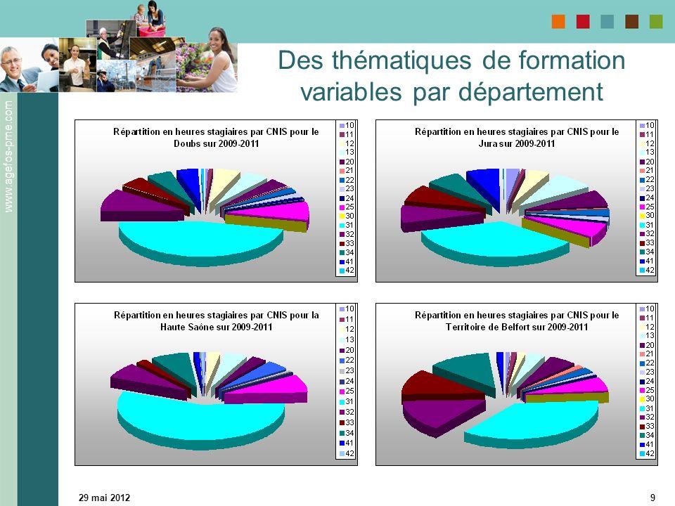 www.agefos-pme.com 29 mai 20129 Des thématiques de formation variables par département