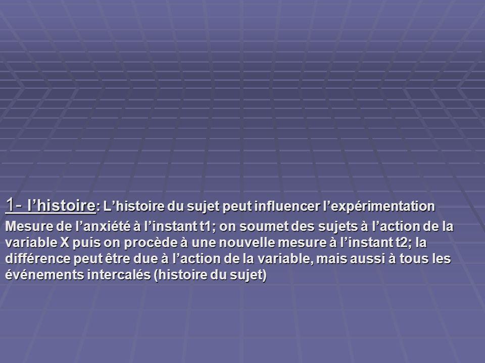 1- lhistoire : Lhistoire du sujet peut influencer lexpérimentation Mesure de lanxiété à linstant t1; on soumet des sujets à laction de la variable X p