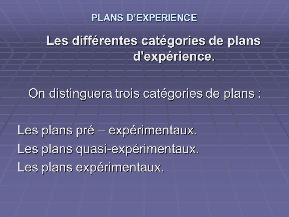 PLANS DEXPERIENCE Les différentes catégories de plans d'expérience. On distinguera trois catégories de plans : Les plans pré – expérimentaux. Les plan