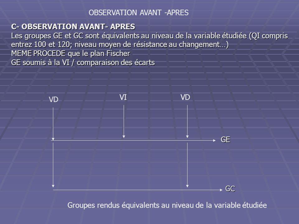 GE GC VI VD OBSERVATION AVANT -APRES Groupes rendus équivalents au niveau de la variable étudiée C- OBSERVATION AVANT- APRES Les groupes GE et GC sont