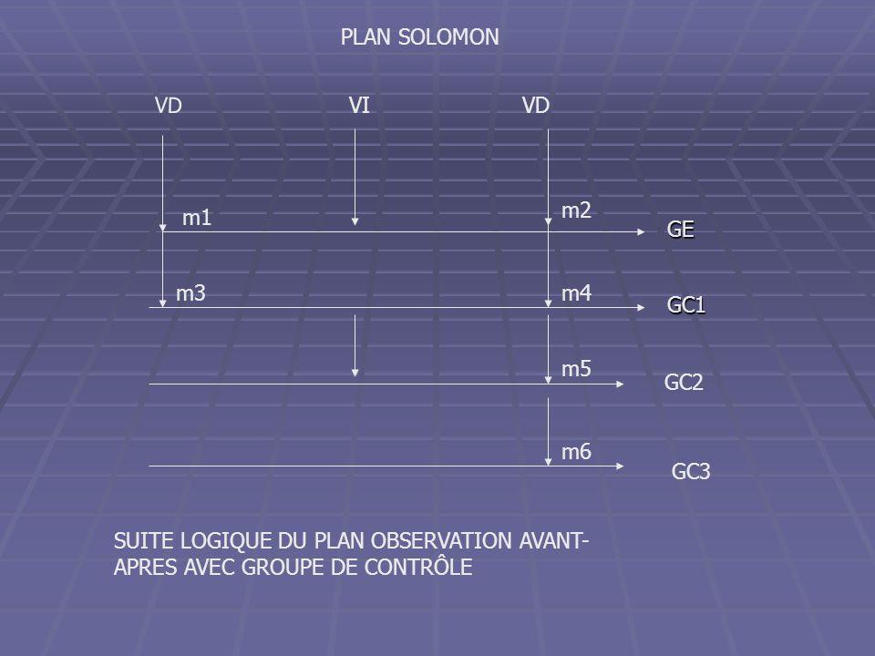 GE GC1 VI VD PLAN SOLOMON SUITE LOGIQUE DU PLAN OBSERVATION AVANT- APRES AVEC GROUPE DE CONTRÔLE GC2 GC3 m1 m2 m3m4 m5 m6