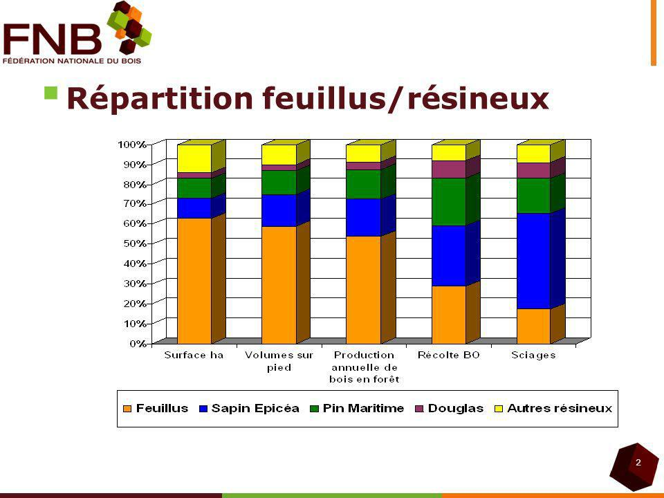 Répartition feuillus/résineux 2
