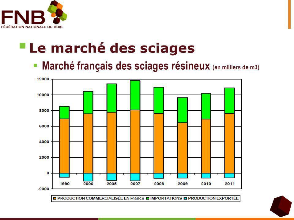 Production sciages feuillus en France (en volume) 11/11/2013Pied de page 4