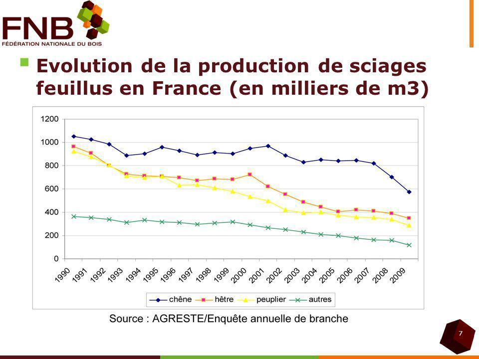 Evolution de la production de sciages feuillus en France (en milliers de m3) 7
