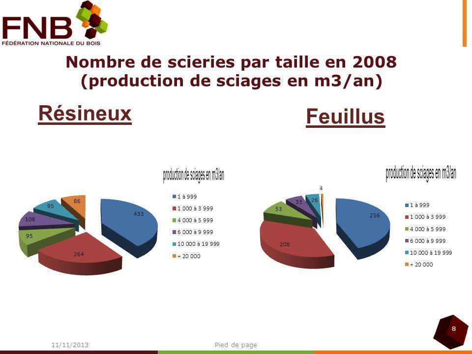 32 % 7,4 % 60 % 1.200 000 T 27 millions m3Bois bûche autoconsommé Recyclage bois PCS SciagesPâtes à papier Panneaux Bois EnergieBois Oeuvre COLLECTE FORESTIERE Bois Industrie 37,7 millions m3 12,2 millions m322,7 millions m3 6,8 millions T 8,8 millions T9,9 millions m3 9,2 millions T 2,8 millions m3 Bois bûche commercialisé 1.500.000T Recyclage bois Liqueur noire 1.700 000 T 4,8 millions T 900 000 T 390 000 T 3,1millions T Granulés de bois compressés (500 000T) Charbon de bois (60 000T) Chaufferies 4,4 millions T 600 000 T 100 000 T 150 000 T Plaquettes forestières Plaquettes bocagères et urbaines Mélanges BOISENERGIEBOISENERGIE 1,3 1,1 .