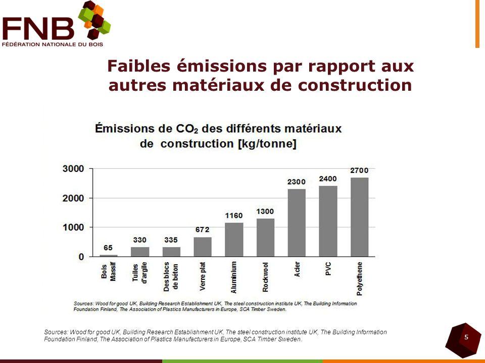 Emissions CO 2 dun m3 de bois massif Activités forestières 8 kg Transport des grumes 8 kg Sciage 17 kg Distribution, Rochefort 29 kg 62 kg Depart Rochefort 33 kg + distribution