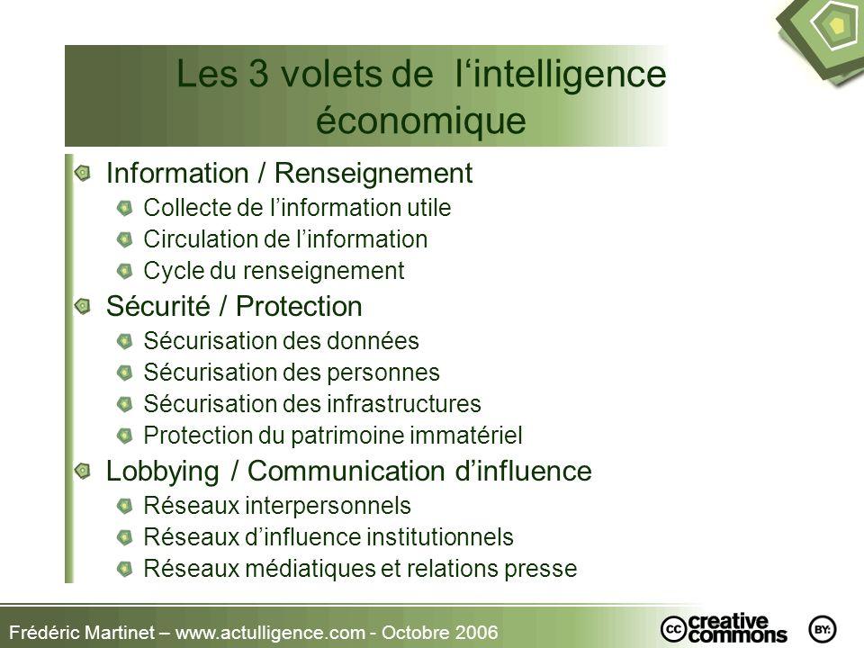 Frédéric Martinet – www.actulligence.com - Octobre 2006 Les 3 volets de lintelligence économique Information / Renseignement Collecte de linformation