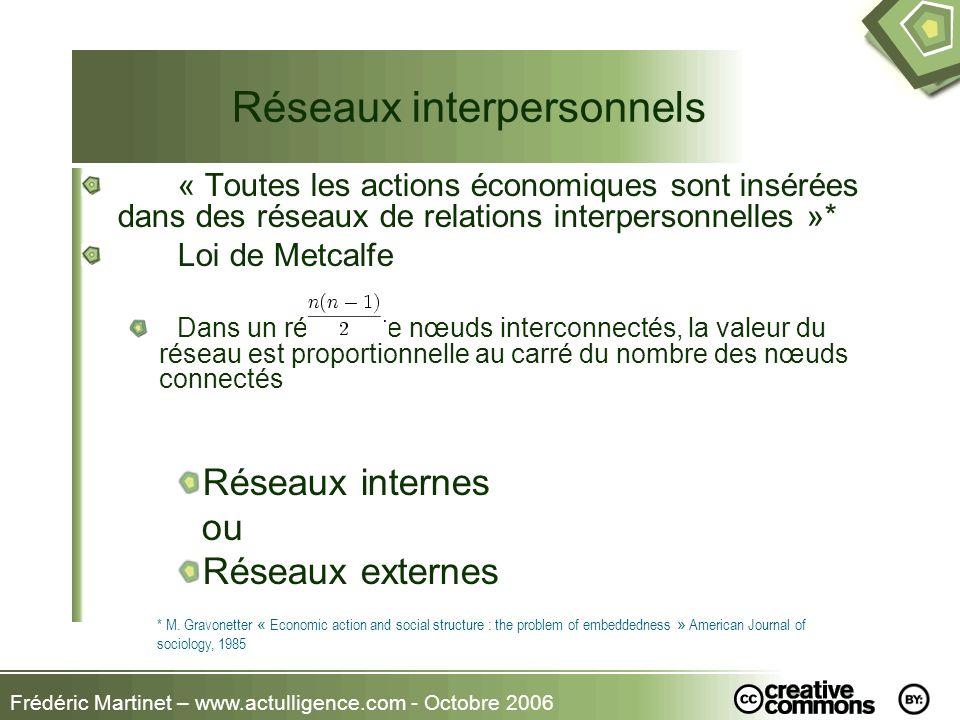 Frédéric Martinet – www.actulligence.com - Octobre 2006 Réseaux interpersonnels « Toutes les actions économiques sont insérées dans des réseaux de rel