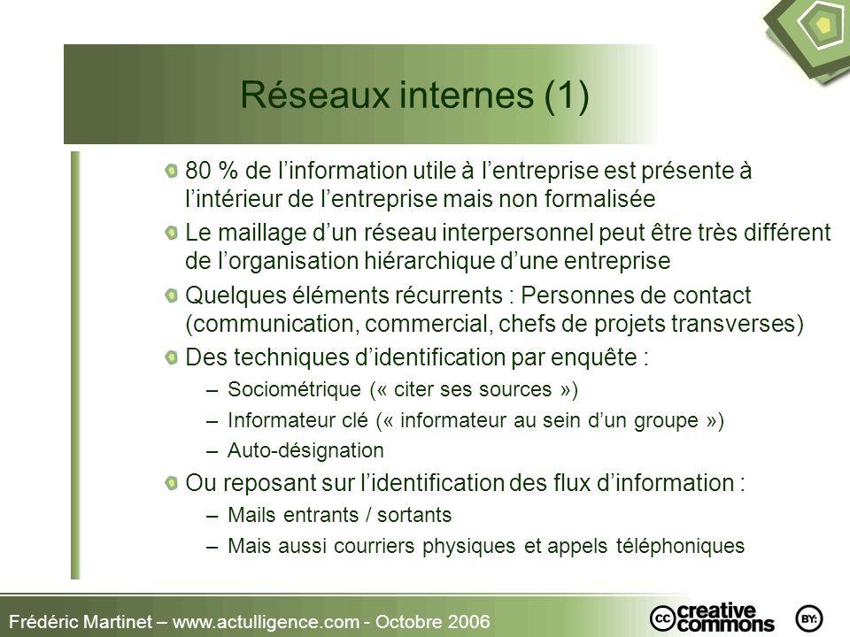 Frédéric Martinet – www.actulligence.com - Octobre 2006 Réseaux internes (1) 80 % de linformation utile à lentreprise est présente à lintérieur de len