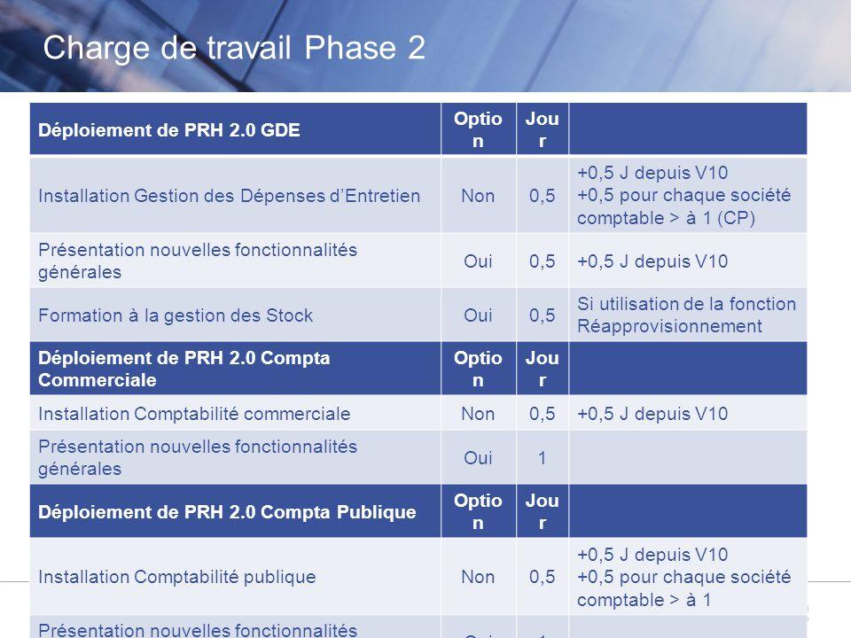 © Aareon France 10 Déploiement de PRH 2.0 GDE Optio n Jou r Installation Gestion des Dépenses dEntretienNon0,5 +0,5 J depuis V10 +0,5 pour chaque soci