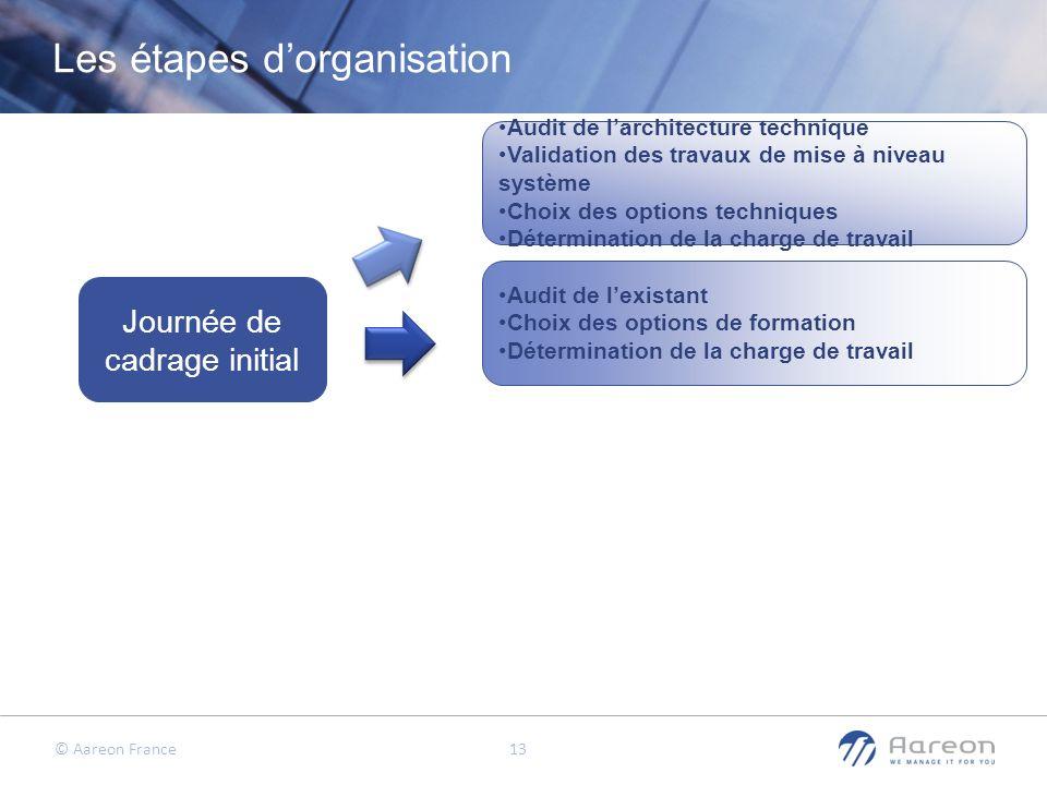 © Aareon France 13 Les étapes dorganisation Journée de cadrage initial Audit de larchitecture technique Validation des travaux de mise à niveau systèm