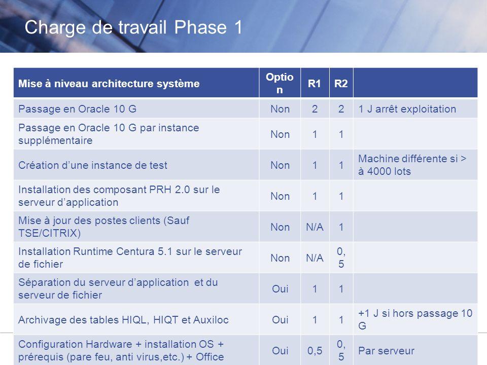 © Aareon France 8 Mise à niveau architecture système Optio n R1R2 Passage en Oracle 10 GNon221 J arrêt exploitation Passage en Oracle 10 G par instanc