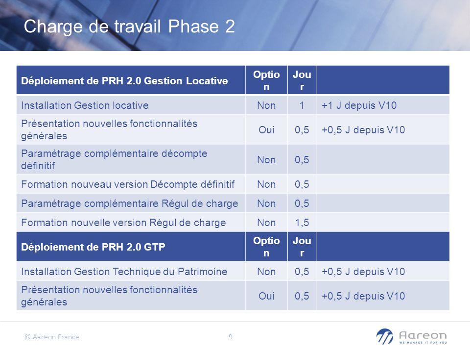 © Aareon France 10 Déploiement de PRH 2.0 GDE Optio n Jou r Installation Gestion des Dépenses dEntretienNon0,5 +0,5 J depuis V10 +0,5 pour chaque société comptable > à 1 (CP) Présentation nouvelles fonctionnalités générales Oui0,5+0,5 J depuis V10 Formation à la gestion des StockOui0,5 Si utilisation de la fonction Réapprovisionnement Déploiement de PRH 2.0 Compta Commerciale Optio n Jou r Installation Comptabilité commercialeNon0,5+0,5 J depuis V10 Présentation nouvelles fonctionnalités générales Oui1 Déploiement de PRH 2.0 Compta Publique Optio n Jou r Installation Comptabilité publiqueNon0,5 +0,5 J depuis V10 +0,5 pour chaque société comptable > à 1 Présentation nouvelles fonctionnalités générales Oui1 Charge de travail Phase 2