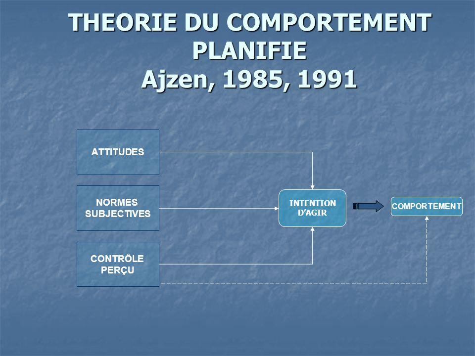 ATTITUDES NORMES SUBJECTIVES CONTRÔLE PERÇU INTENTION DAGIR COMPORTEMENT THEORIE DU COMPORTEMENT PLANIFIE Ajzen, 1985, 1991