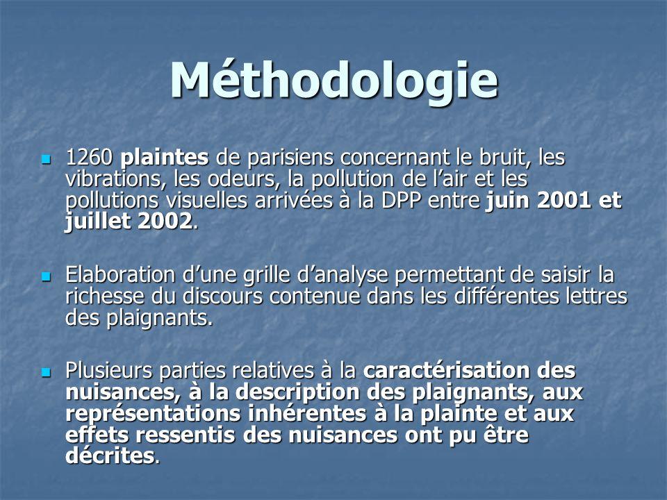 Méthodologie 1260 plaintes de parisiens concernant le bruit, les vibrations, les odeurs, la pollution de lair et les pollutions visuelles arrivées à l