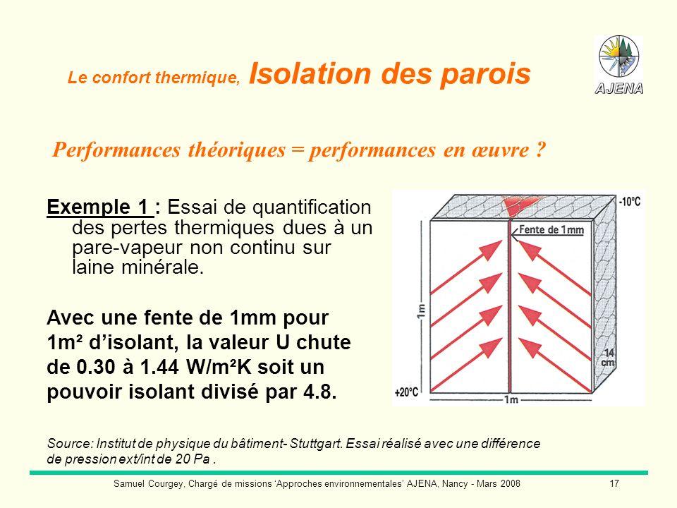 Samuel Courgey, Chargé de missions Approches environnementales AJENA, Nancy - Mars 200817 Exemple 1 : Essai de quantification des pertes thermiques du