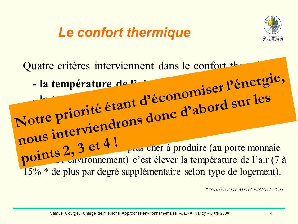 Samuel Courgey, Chargé de missions Approches environnementales AJENA, Nancy - Mars 20085 Température ressentie par les occupants = 19 °C 19°C T° ressentie = 17 °C … soit une sensation dinconfort 15°C Sans mouvements dair particuliers, et avec une humidité relative moyenne (30 à 60%): T° ressentie = ½ (T°Air + T° Parois) Le confort thermique