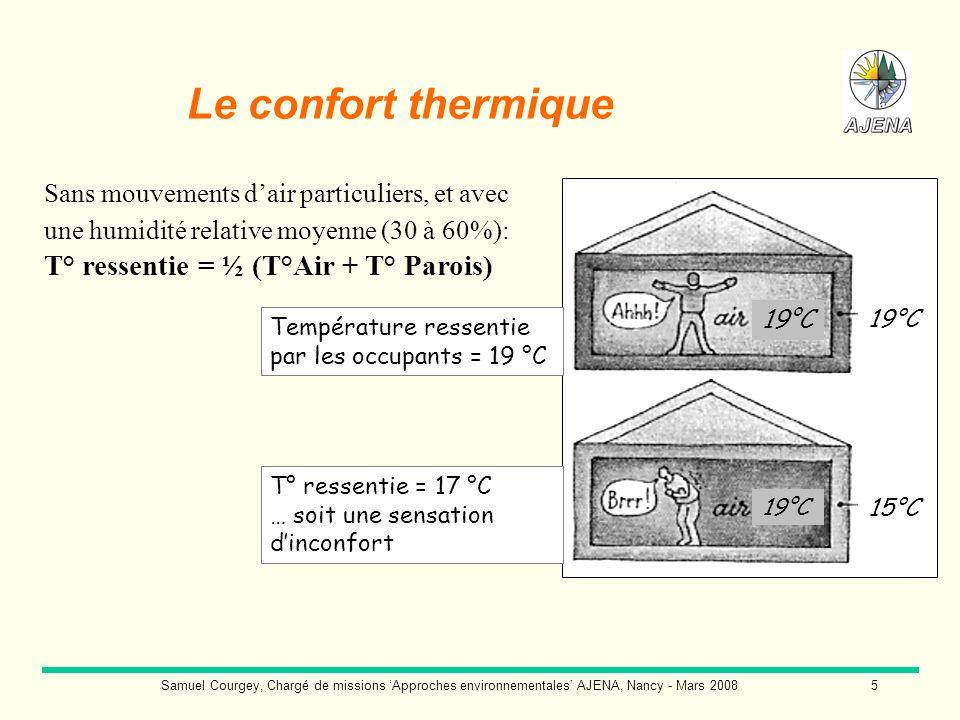 Samuel Courgey, Chargé de missions Approches environnementales AJENA, Nancy - Mars 20086 Température ressentie par les occupants = 19 °C 19°C 24°C T° théorique ressentie = 19 °C mais avec sensations dinconfort* 15°C Sans mouvements dair particuliers, et avec une humidité relative moyenne (30 à 60%): T° ressentie = ½ (T°Air + T° Parois) * Si le différentiel T°Air / T° Parois dépasse 4°C, une sensation dinconfort intervient… On a alors tendance à élever de nouveau la t° de lair pour retrouver le confort souhaité.