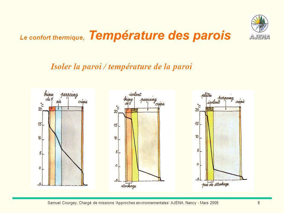 Samuel Courgey, Chargé de missions Approches environnementales AJENA, Nancy - Mars 20089 Appelée également chaleur subjective, Leffusivité thermique dun matériau décrit la rapidité avec laquelle le matériau absorbe les calories.