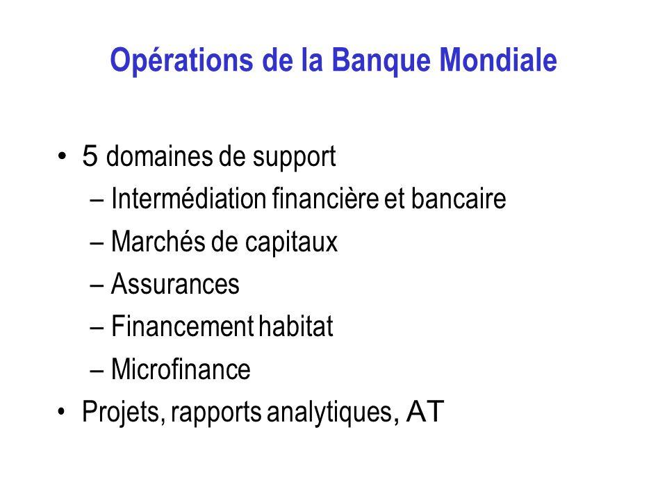 Opérations de la Banque Mondiale 5 domaines de support –Intermédiation financière et bancaire –Marchés de capitaux –Assurances –Financement habitat –Microfinance Projets, rapports analytiques, AT