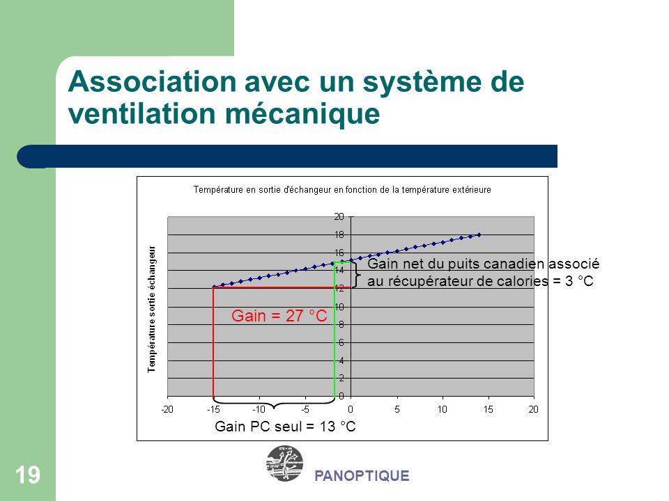 19 PANOPTIQUE Association avec un système de ventilation mécanique Gain = 27 °C Gain PC seul = 13 °C Gain net du puits canadien associé au récupérateu