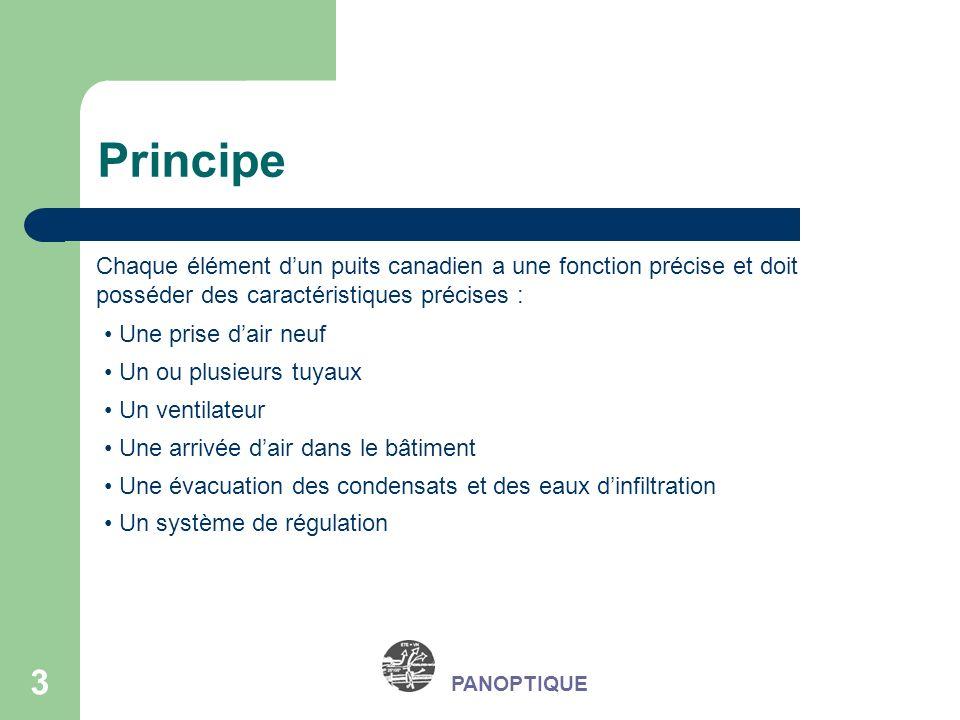 3 PANOPTIQUE Principe Chaque élément dun puits canadien a une fonction précise et doit posséder des caractéristiques précises : Une prise dair neuf Un