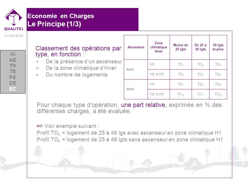 MILLESIME 2008 Economie en Charges Le Principe (1/3) Ascenseur Zone climatique hiver Moins de 25 lgts De 25 à 49 lgts 50 lgts et plus Avec H1TO 1 TO 2