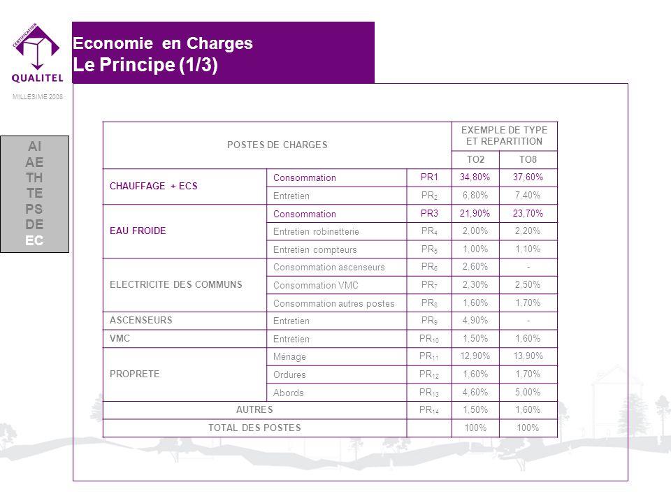 MILLESIME 2008 Economie en Charges Le Principe (1/3) POSTES DE CHARGES EXEMPLE DE TYPE ET REPARTITION TO2TO8 CHAUFFAGE + ECS Consommation PR134,80%37,
