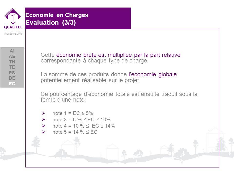 MILLESIME 2008 Economie en Charges Evaluation (3/3) Cette économie brute est multipliée par la part relative correspondante à chaque type de charge. L
