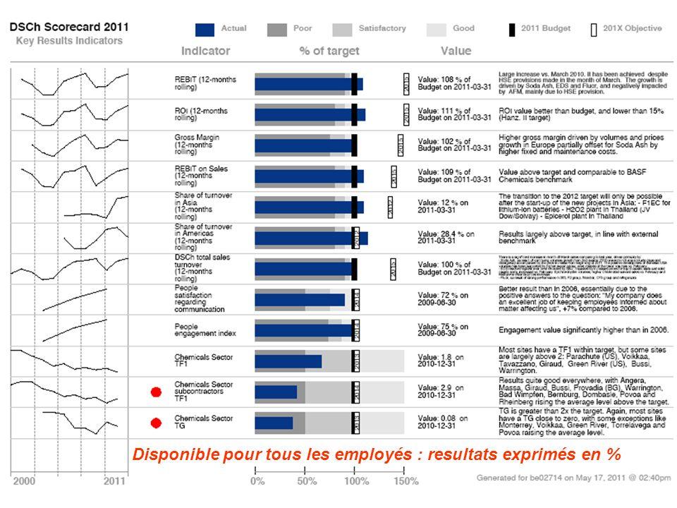 © 2012, SOLVAY SA 13 « One global Group, one global HR » Disponible pour tous les employés : resultats exprimés en %