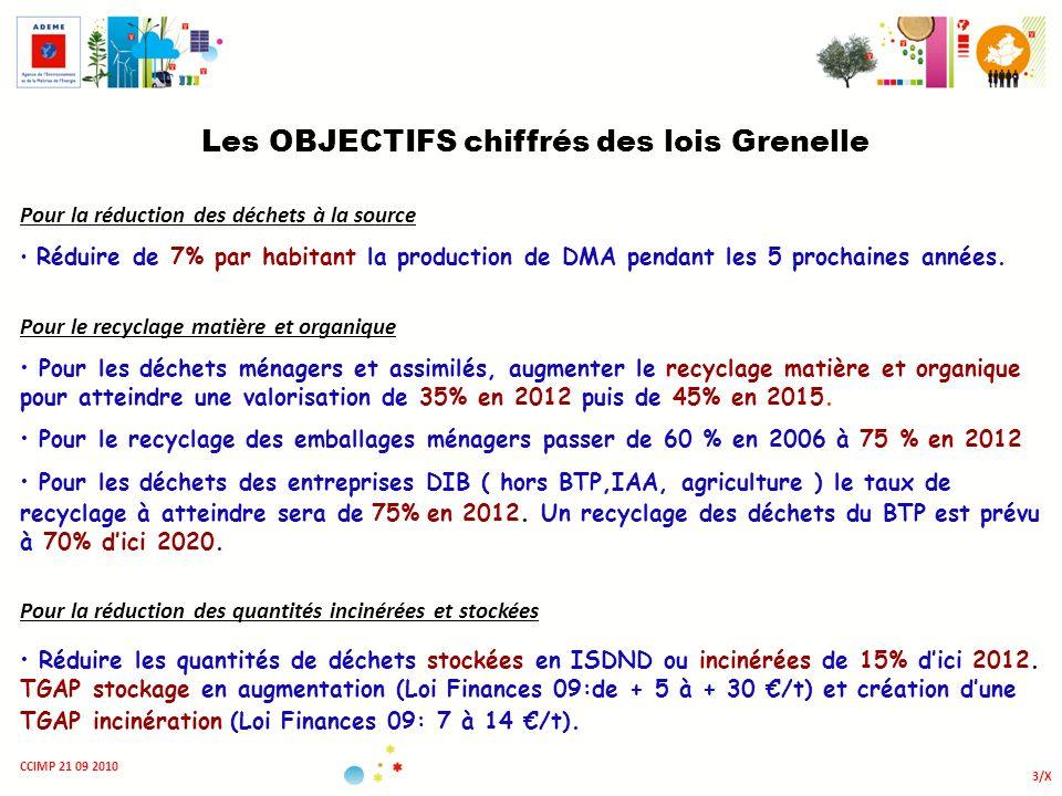 3/X CCIMP 21 09 2010 Les OBJECTIFS chiffrés des lois Grenelle Pour la réduction des déchets à la source Réduire de 7% par habitant la production de DM