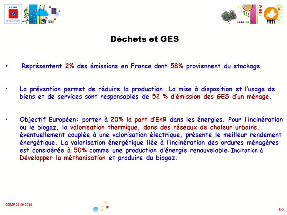 5/X CCIMP 21 09 2010 Déchets et GES Représentent 2% des émissions en France dont 58% proviennent du stockage. La prévention permet de réduire la produ