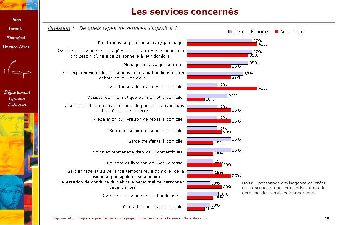 Paris Toronto Shanghai Buenos Aires Département Opinion Publique Ifop pour AFCI - Enquête auprès des porteurs de projet : Focus Services à la Personne