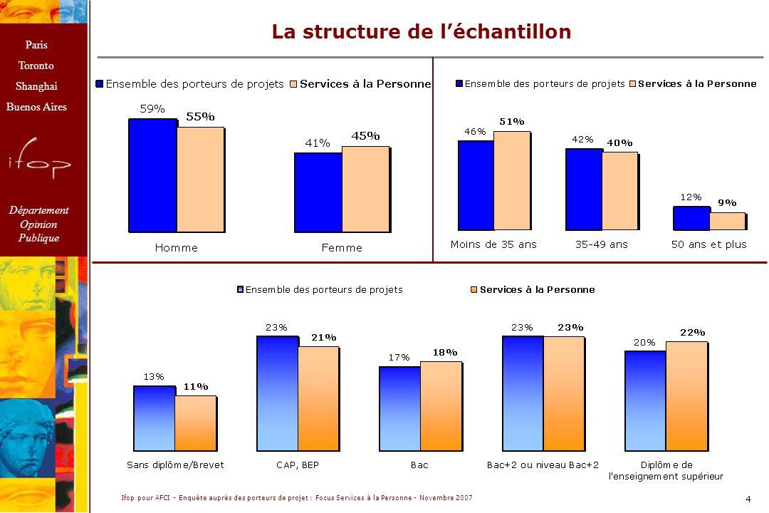 Paris Toronto Shanghai Buenos Aires Département Opinion Publique Ifop pour AFCI - Enquête auprès des porteurs de projet : Focus Services à la Personne - Novembre 2007 4 La structure de léchantillon