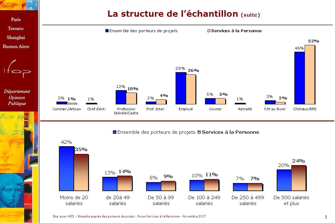 Paris Toronto Shanghai Buenos Aires Département Opinion Publique Ifop pour AFCI - Enquête auprès des porteurs de projet : Focus Services à la Personne - Novembre 2007 5 La structure de léchantillon (suite)