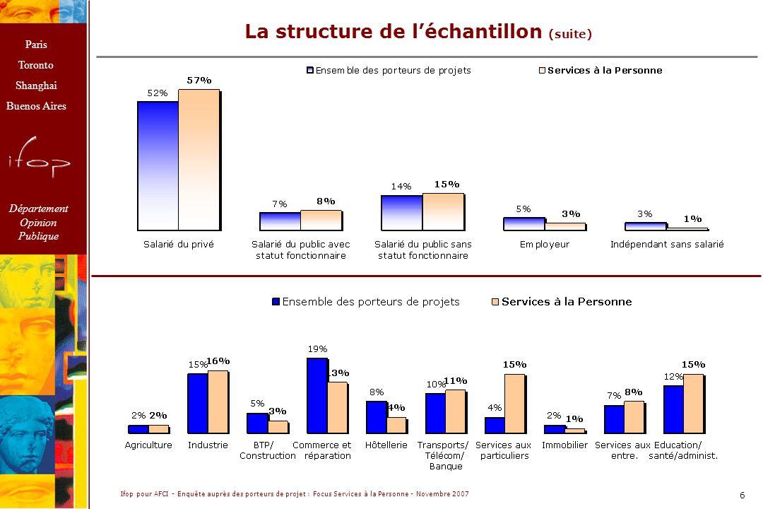 Paris Toronto Shanghai Buenos Aires Département Opinion Publique Ifop pour AFCI - Enquête auprès des porteurs de projet : Focus Services à la Personne - Novembre 2007 6 La structure de léchantillon (suite)