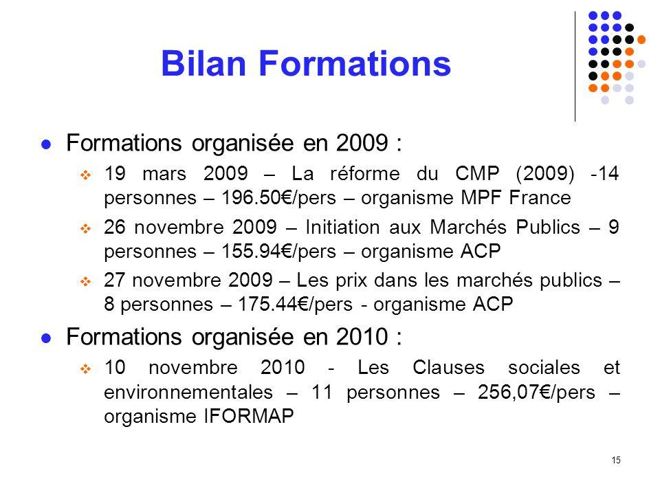 15 Bilan Formations BOISS ONS Formations organisée en 2009 : 19 mars 2009 – La réforme du CMP (2009) -14 personnes – 196.50/pers – organisme MPF France 26 novembre 2009 – Initiation aux Marchés Publics – 9 personnes – 155.94/pers – organisme ACP 27 novembre 2009 – Les prix dans les marchés publics – 8 personnes – 175.44/pers - organisme ACP Formations organisée en 2010 : 10 novembre 2010 - Les Clauses sociales et environnementales – 11 personnes – 256,07/pers – organisme IFORMAP
