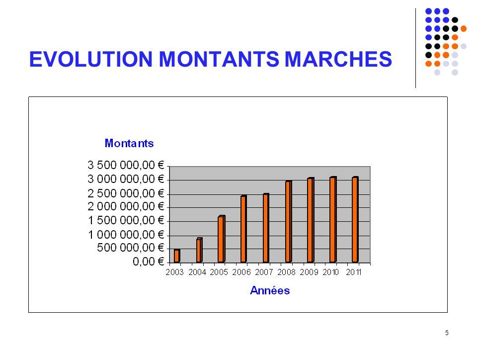 16 QUESTIONS DIVERSES Réunion SCA Hygiène (Tena) organisée courant du mois de septembre 2011.