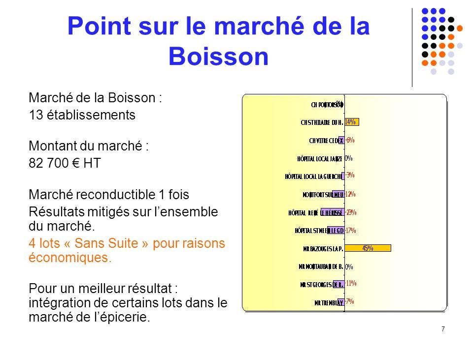7 Point sur le marché de la Boisson Marché de la Boisson : 13 établissements Montant du marché : 82 700 HT Marché reconductible 1 fois Résultats mitigés sur lensemble du marché.
