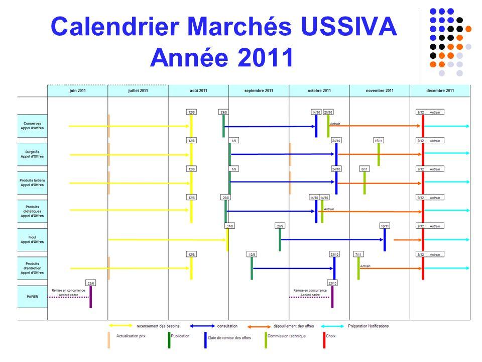 9 Calendrier Marchés USSIVA Année 2011