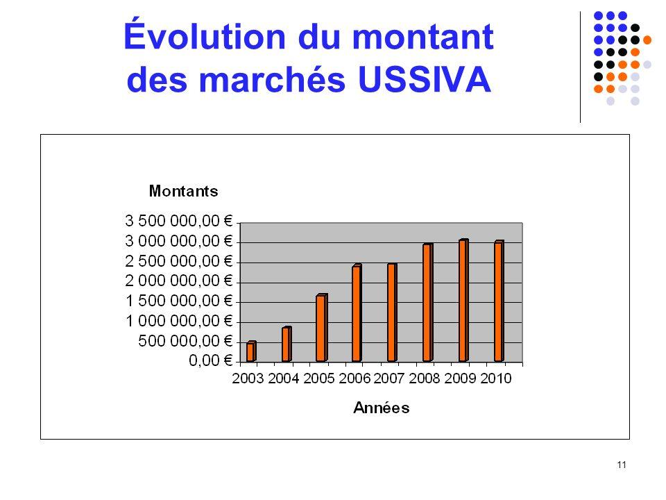 11 Évolution du montant des marchés USSIVA