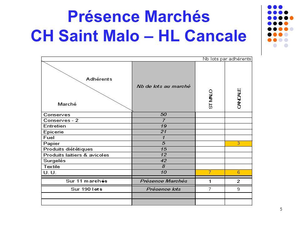 5 Présence Marchés CH Saint Malo – HL Cancale
