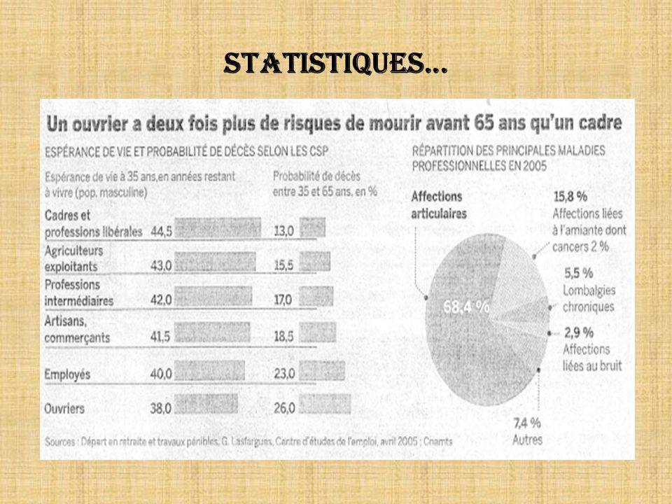 Statistiques...