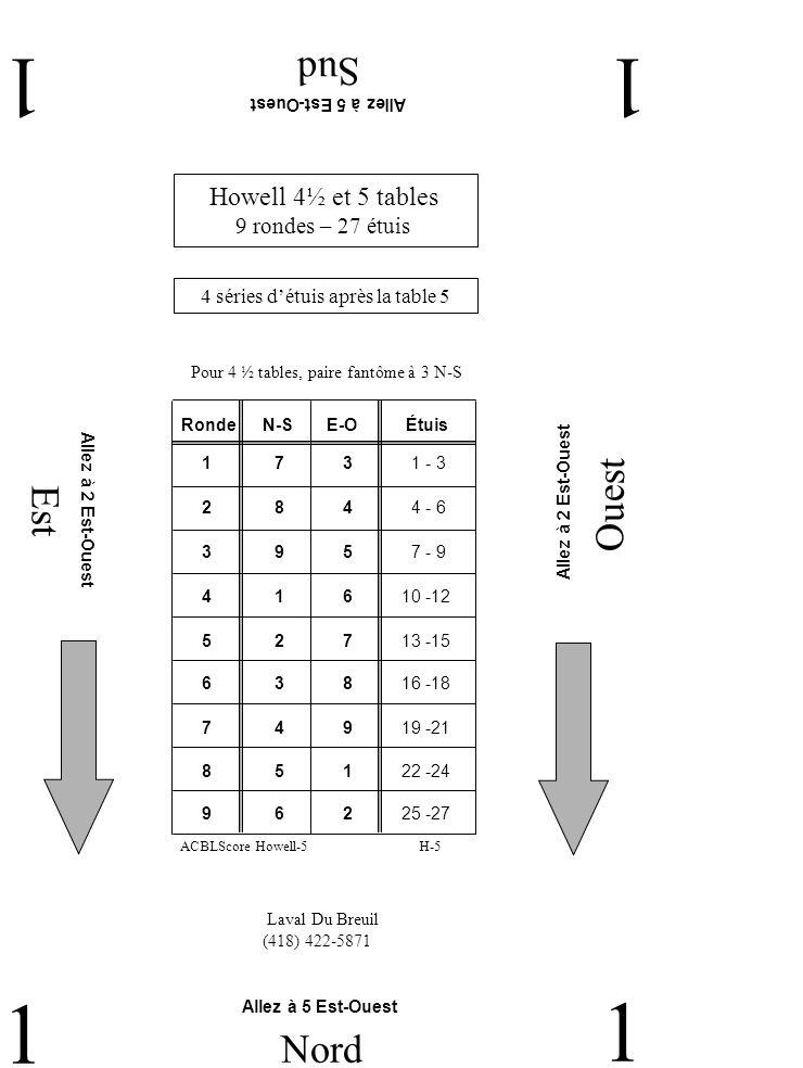 Est Ouest Sud 11 1 Nord 1 Howell 4½ et 5 tables 9 rondes – 27 étuis Laval Du Breuil (418) 422-5871 Allez à 5 Est-Ouest H-5ACBLScore Howell-5 Allez à 5 Est-Ouest Allez à 2 Est-Ouest 4 séries détuis après la table 5 RondeN-SE-OÉtuis 2 8 4 4 - 6 1 7 3 1 - 3 3 9 5 7 - 9 4 1 6 10 -12 5 2 7 13 -15 6 3 8 16 -18 7 4 9 19 -21 9 6 2 25 -27 8 5 1 22 -24 Pour 4 ½ tables, paire fantôme à 3 N-S