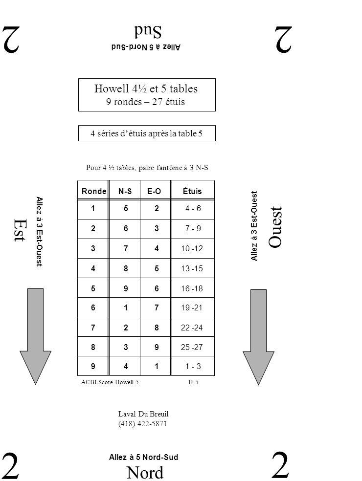 Est Ouest Sud 22 2 Nord 2 Laval Du Breuil (418) 422-5871 Allez à 5 Nord-Sud Allez à 3 Est-Ouest Howell 4½ et 5 tables 9 rondes – 27 étuis 4 séries détuis après la table 5 RondeN-SE-OÉtuis 2 6 3 7 - 9 1 5 2 4 - 6 3 7 4 10 -12 4 8 5 13 -15 5 9 6 16 -18 6 1 7 19 -21 7 2 8 22 -24 9 4 1 1 - 3 8 3 9 25 -27 H-5ACBLScore Howell-5 Pour 4 ½ tables, paire fantôme à 3 N-S