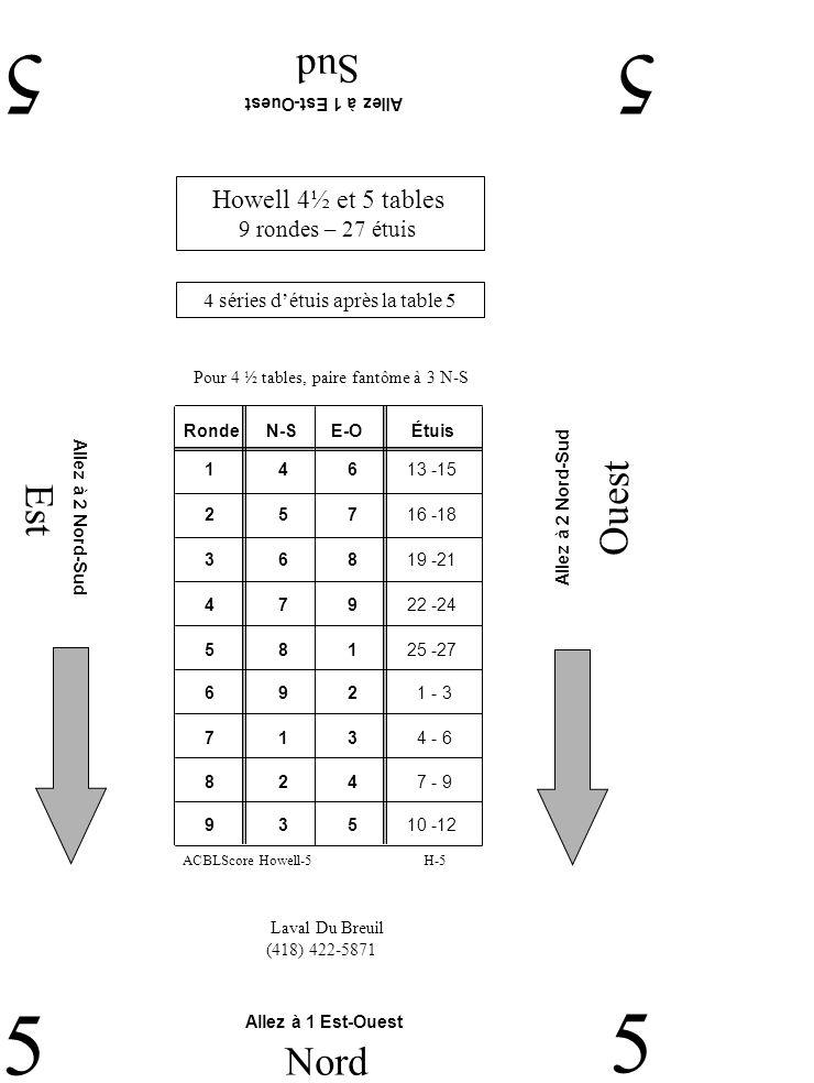 Est Ouest Sud 55 5 Nord 5 Laval Du Breuil (418) 422-5871 Allez à 1 Est-Ouest Allez à 2 Nord-Sud Howell 4½ et 5 tables 9 rondes – 27 étuis 4 séries détuis après la table 5 RondeN-SE-O 2 5 7 16 -18 1 4 6 13 -15 3 6 8 19 -21 4 7 9 22 -24 5 8 1 25 -27 6 9 2 1 - 3 7 1 3 4 - 6 9 3 5 10 -12 8 2 4 7 - 9 Étuis H-5ACBLScore Howell-5 Pour 4 ½ tables, paire fantôme à 3 N-S