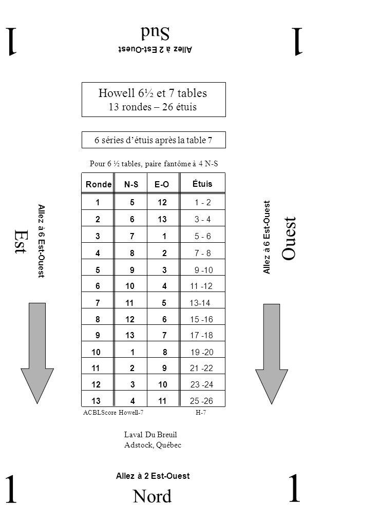 Est Ouest Sud 11 1 Nord 1 Howell 6½ et 7 tables 13 rondes – 26 étuis Laval Du Breuil Adstock, Québec Allez à 2 Est-Ouest Allez à 6 Est-Ouest 6 séries détuis après la table 7 Pour 6 ½ tables, paire fantôme à 4 N-S RondeN-SE-O 2 6 13 3 - 4 1 5 12 1 - 2 3 7 1 5 - 6 4 8 2 7 - 8 5 9 3 9 -10 6 10 4 11 -12 7 11 5 13-14 9 13 7 17 -18 8 12 6 15 -16 11 2 9 21 -22 10 1 8 19 -20 12 3 10 23 -24 13 4 11 25 -26 Étuis H-7ACBLScore Howell-7